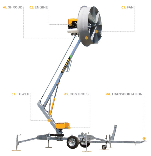 Ground Frost protection   Portable wind machine